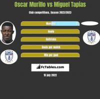 Oscar Murillo vs Miguel Tapias h2h player stats