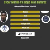 Oscar Murillo vs Diego Nava Ramirez h2h player stats