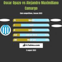 Oscar Opazo vs Alejandro Maximiliano Camargo h2h player stats