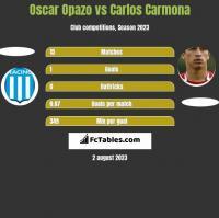 Oscar Opazo vs Carlos Carmona h2h player stats