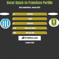 Oscar Opazo vs Francisco Portillo h2h player stats