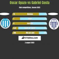 Oscar Opazo vs Gabriel Costa h2h player stats