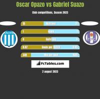 Oscar Opazo vs Gabriel Suazo h2h player stats