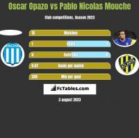 Oscar Opazo vs Pablo Nicolas Mouche h2h player stats