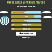 Oscar Opazo vs William Alarcon h2h player stats