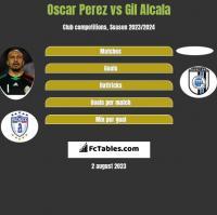 Oscar Perez vs Gil Alcala h2h player stats