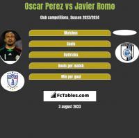 Oscar Perez vs Javier Romo h2h player stats
