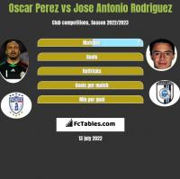 Oscar Perez vs Jose Antonio Rodriguez h2h player stats