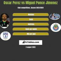 Oscar Perez vs Miguel Ponce Jimenez h2h player stats