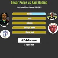 Oscar Perez vs Raul Gudino h2h player stats