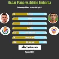 Oscar Plano vs Adrian Embarba h2h player stats