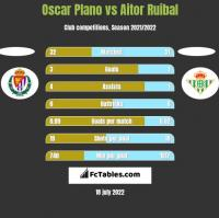 Oscar Plano vs Aitor Ruibal h2h player stats