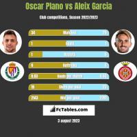 Oscar Plano vs Aleix Garcia h2h player stats