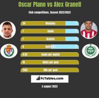 Oscar Plano vs Alex Granell h2h player stats