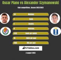 Oscar Plano vs Alexander Szymanowski h2h player stats