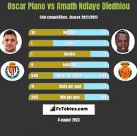 Oscar Plano vs Amath Ndiaye Diedhiou h2h player stats