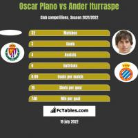 Oscar Plano vs Ander Iturraspe h2h player stats