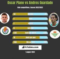 Oscar Plano vs Andres Guardado h2h player stats