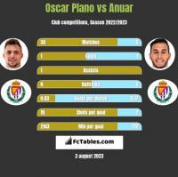 Oscar Plano vs Anuar h2h player stats
