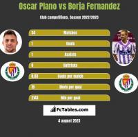 Oscar Plano vs Borja Fernandez h2h player stats