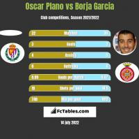 Oscar Plano vs Borja Garcia h2h player stats