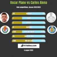 Oscar Plano vs Carles Alena h2h player stats