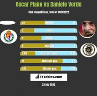 Oscar Plano vs Daniele Verde h2h player stats