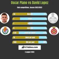 Oscar Plano vs David Lopez h2h player stats