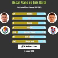 Oscar Plano vs Enis Bardi h2h player stats
