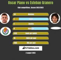 Oscar Plano vs Esteban Granero h2h player stats