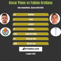 Oscar Plano vs Fabian Orellana h2h player stats