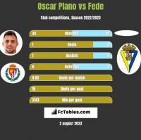Oscar Plano vs Fede h2h player stats