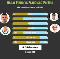 Oscar Plano vs Francisco Portillo h2h player stats