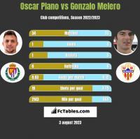 Oscar Plano vs Gonzalo Melero h2h player stats