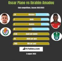 Oscar Plano vs Ibrahim Amadou h2h player stats