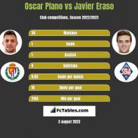 Oscar Plano vs Javier Eraso h2h player stats