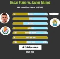 Oscar Plano vs Javier Munoz h2h player stats