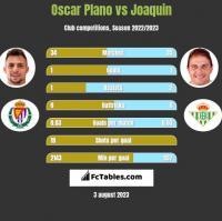 Oscar Plano vs Joaquin h2h player stats