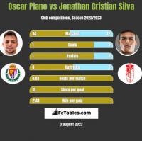 Oscar Plano vs Jonathan Cristian Silva h2h player stats