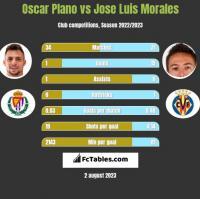 Oscar Plano vs Jose Luis Morales h2h player stats