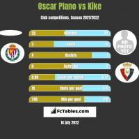 Oscar Plano vs Kike h2h player stats
