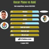 Oscar Plano vs Kuki h2h player stats