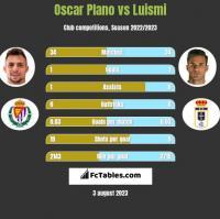 Oscar Plano vs Luismi h2h player stats
