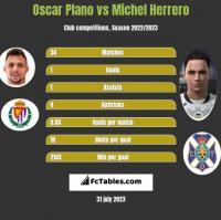 Oscar Plano vs Michel Herrero h2h player stats