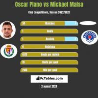 Oscar Plano vs Mickael Malsa h2h player stats