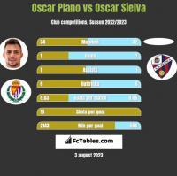 Oscar Plano vs Oscar Sielva h2h player stats
