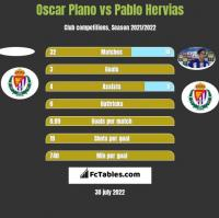 Oscar Plano vs Pablo Hervias h2h player stats