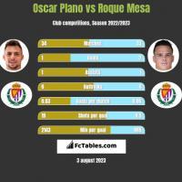 Oscar Plano vs Roque Mesa h2h player stats