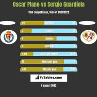 Oscar Plano vs Sergio Guardiola h2h player stats