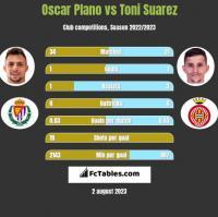 Oscar Plano vs Toni Suarez h2h player stats